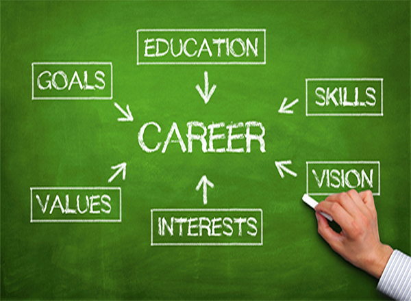 Blackboard with Career in the middle and skill words around it.